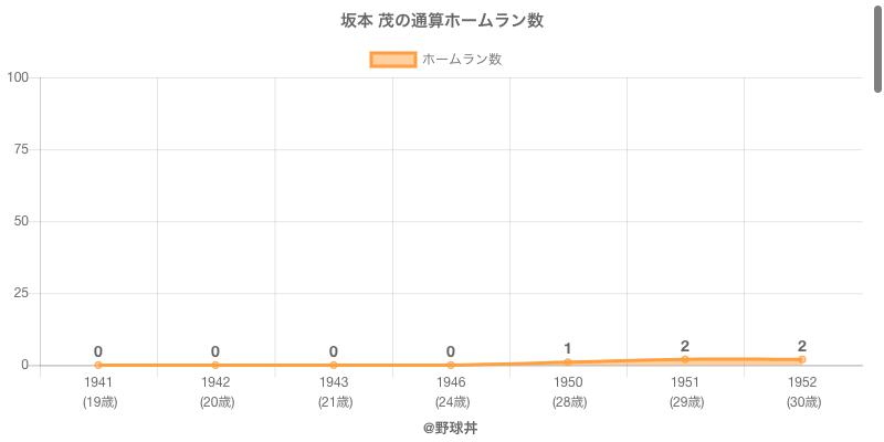 #坂本 茂の通算ホームラン数