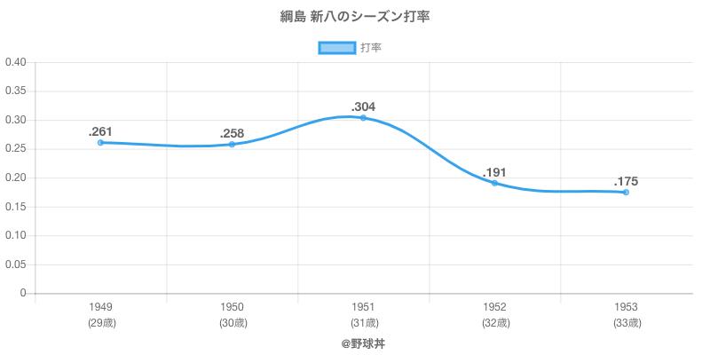 綱島 新八のシーズン打率