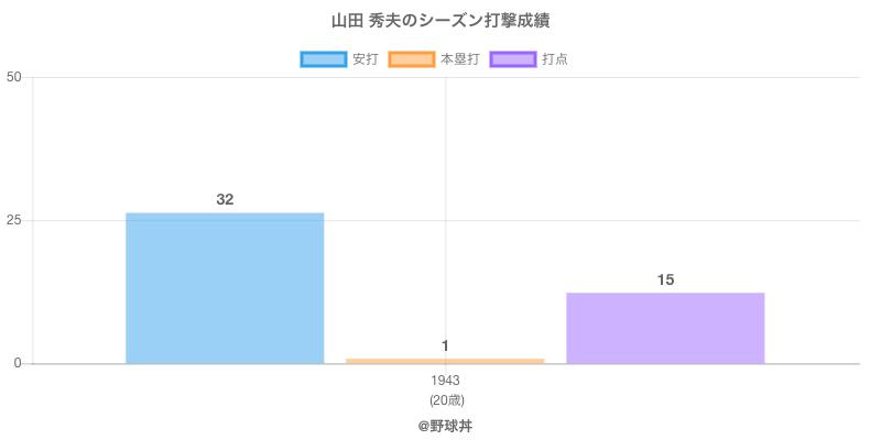 #山田 秀夫のシーズン打撃成績