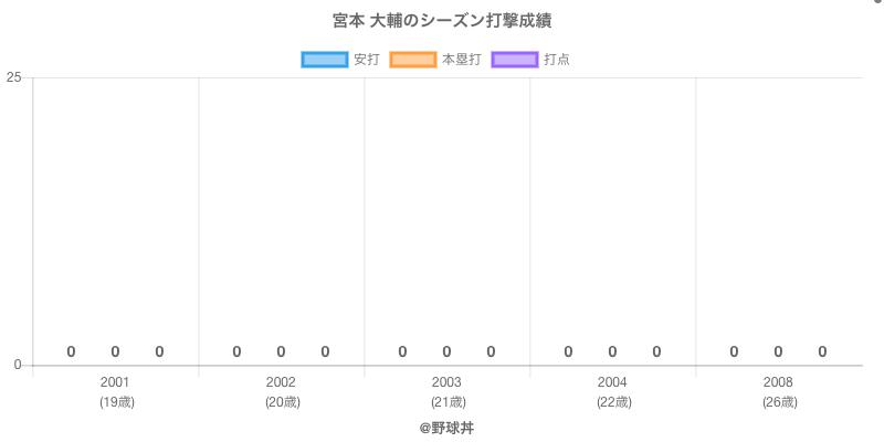 #宮本 大輔のシーズン打撃成績