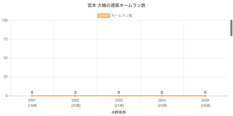 #宮本 大輔の通算ホームラン数