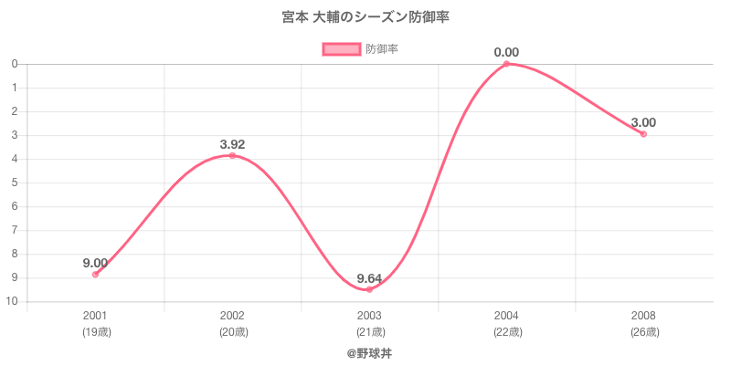 宮本 大輔のシーズン防御率