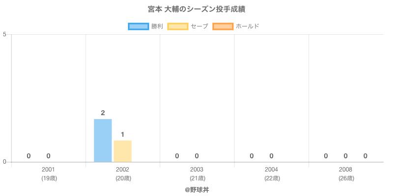 #宮本 大輔のシーズン投手成績