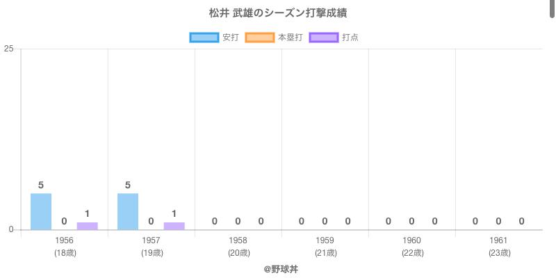 #松井 武雄のシーズン打撃成績