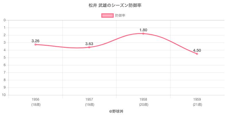 松井 武雄のシーズン防御率