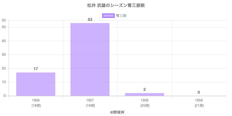 #松井 武雄のシーズン奪三振数