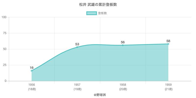 #松井 武雄の累計登板数