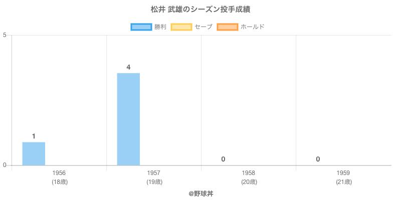 #松井 武雄のシーズン投手成績