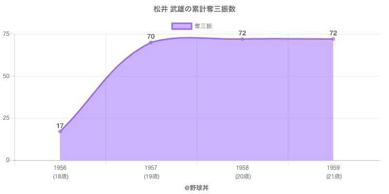 #松井 武雄の累計奪三振数