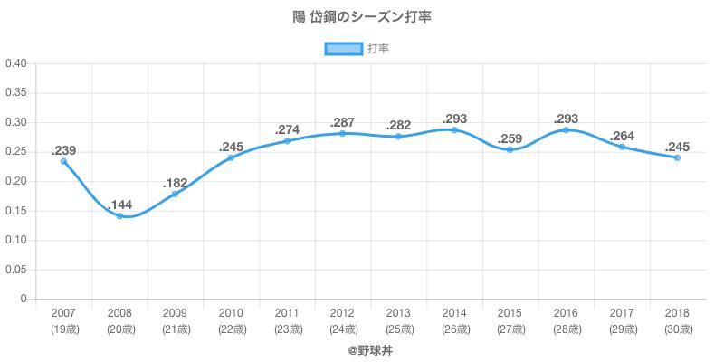陽 岱鋼のシーズン打率