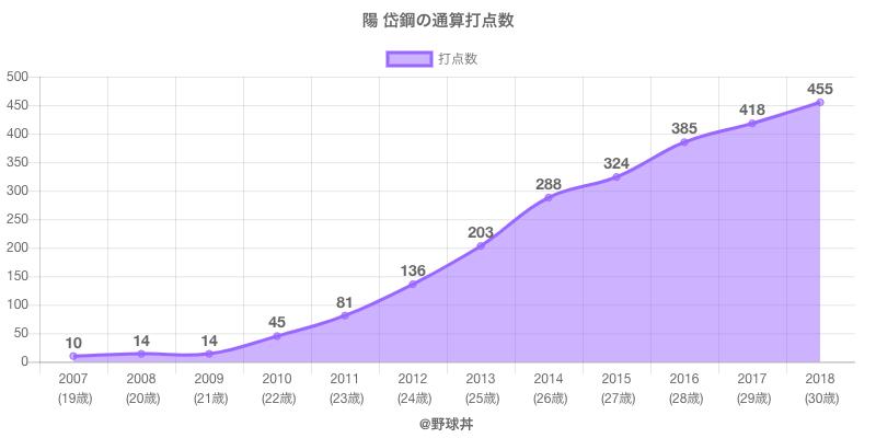 #陽 岱鋼の通算打点数