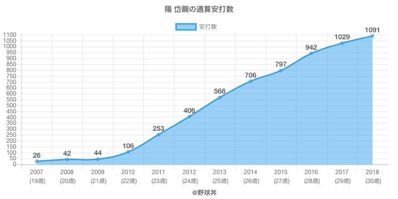 #陽 岱鋼の通算安打数