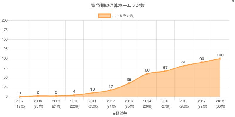 #陽 岱鋼の通算ホームラン数
