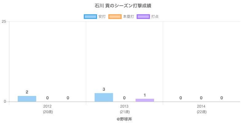 #石川 貢のシーズン打撃成績