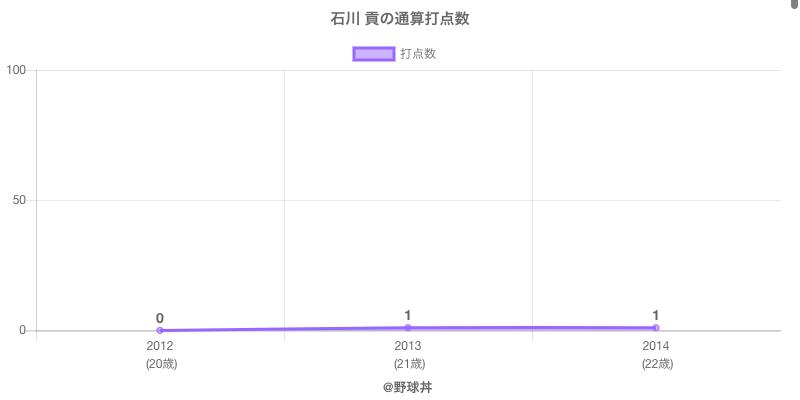 #石川 貢の通算打点数