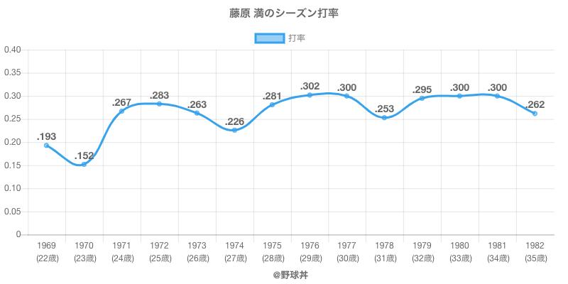 藤原 満のシーズン打率