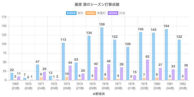 #藤原 満のシーズン打撃成績