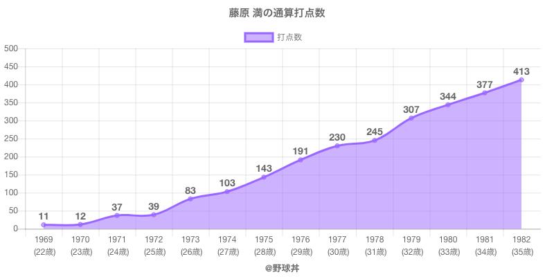 #藤原 満の通算打点数