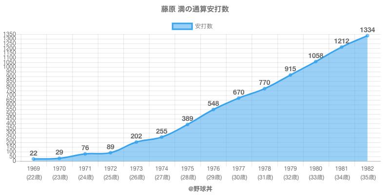 #藤原 満の通算安打数