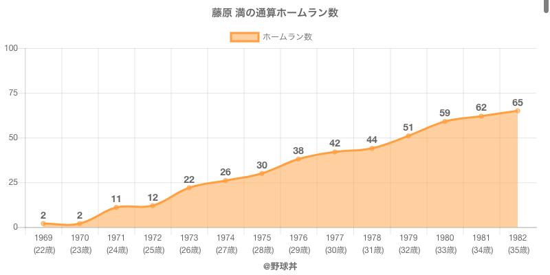 #藤原 満の通算ホームラン数
