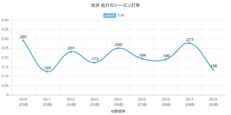 松井 佑介のシーズン打率