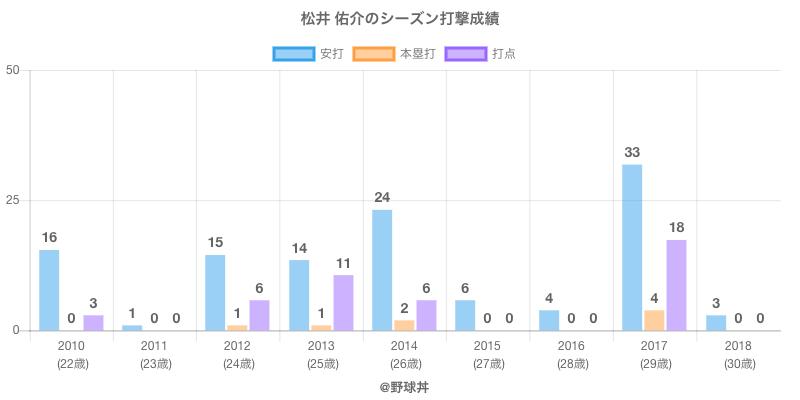 #松井 佑介のシーズン打撃成績