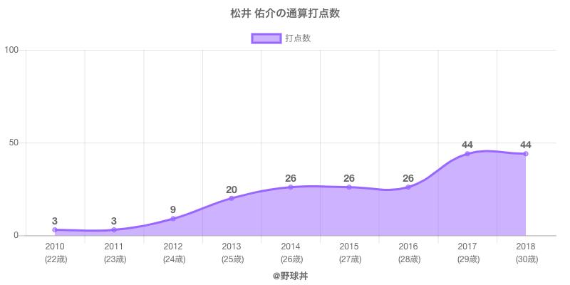 #松井 佑介の通算打点数