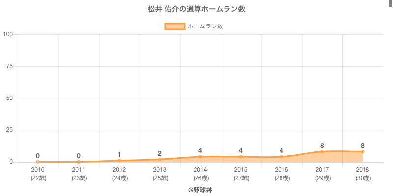 #松井 佑介の通算ホームラン数