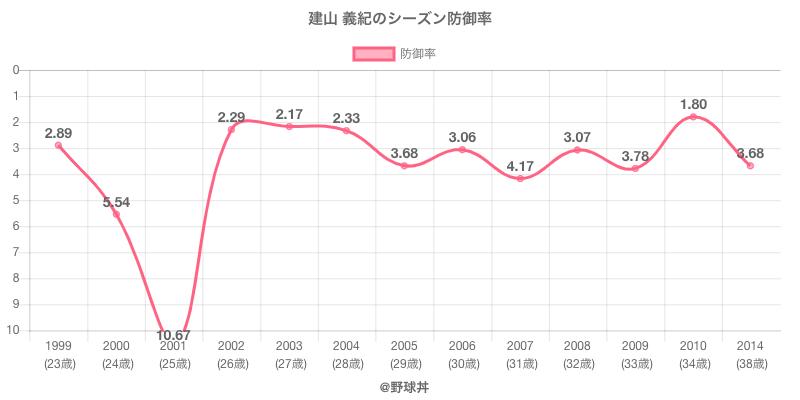 建山 義紀のシーズン防御率