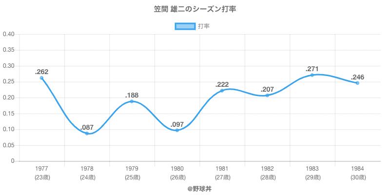 笠間 雄二のシーズン打率
