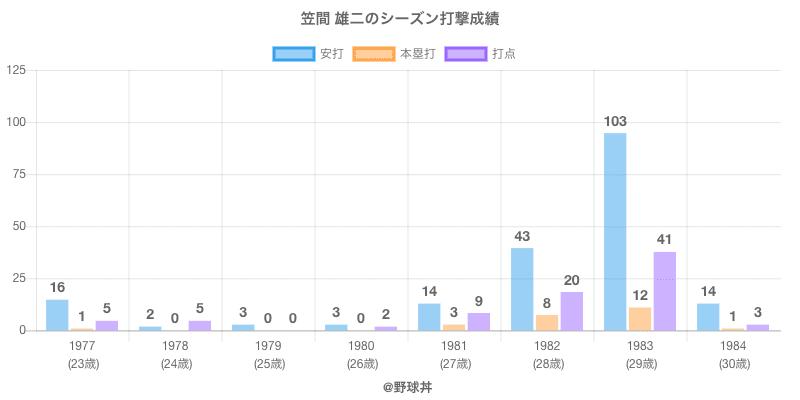 #笠間 雄二のシーズン打撃成績