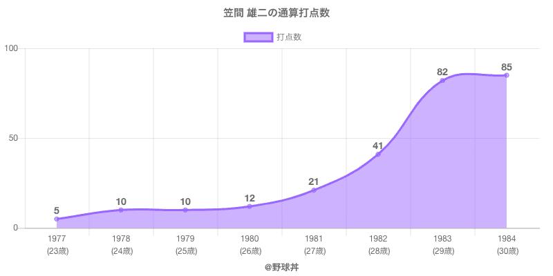 #笠間 雄二の通算打点数