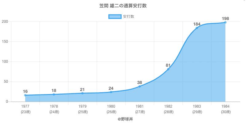 #笠間 雄二の通算安打数