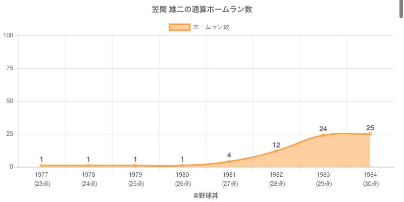 #笠間 雄二の通算ホームラン数