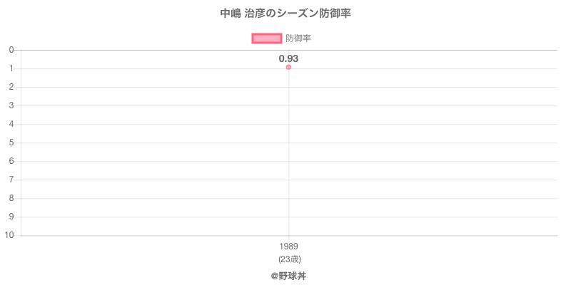 中嶋 治彦のシーズン防御率