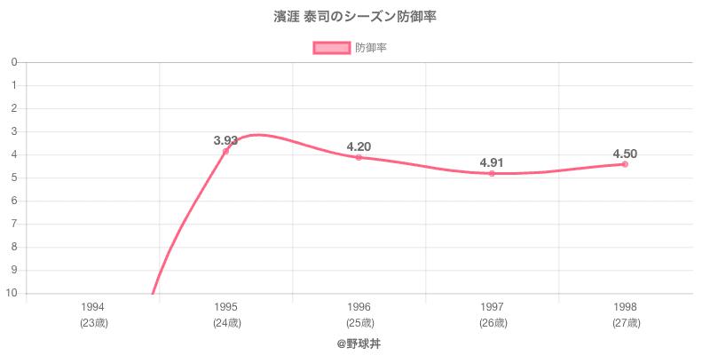 濱涯 泰司のシーズン防御率
