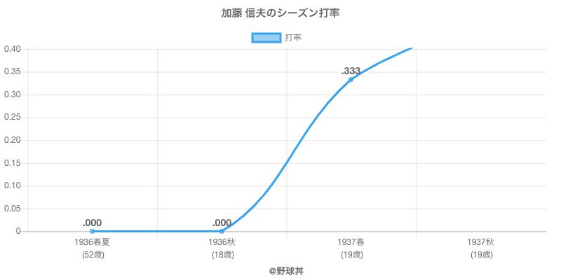 加藤 信夫のシーズン打率