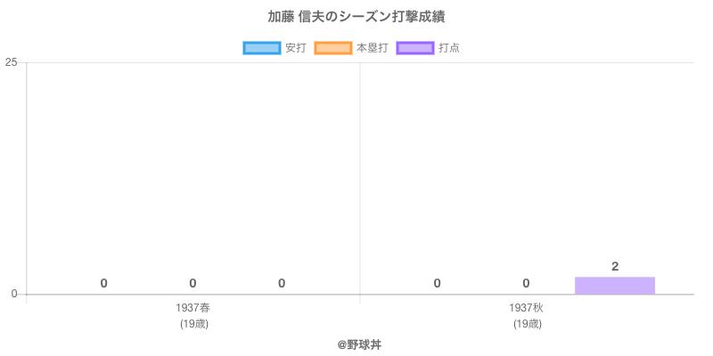 #加藤 信夫のシーズン打撃成績