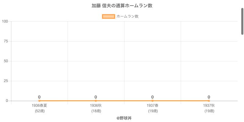 #加藤 信夫の通算ホームラン数