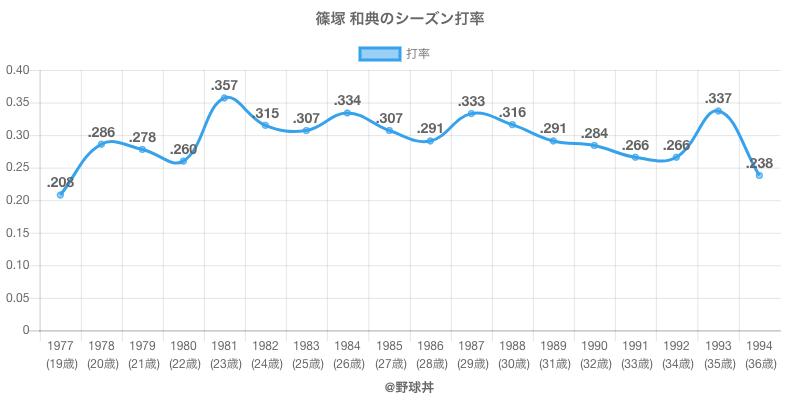 篠塚 和典のシーズン打率