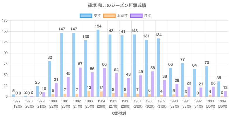 #篠塚 和典のシーズン打撃成績