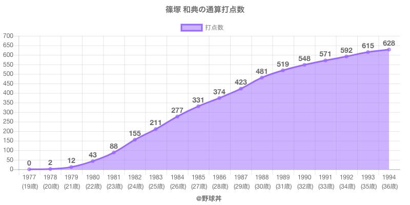#篠塚 和典の通算打点数