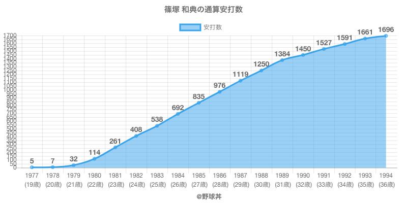 #篠塚 和典の通算安打数