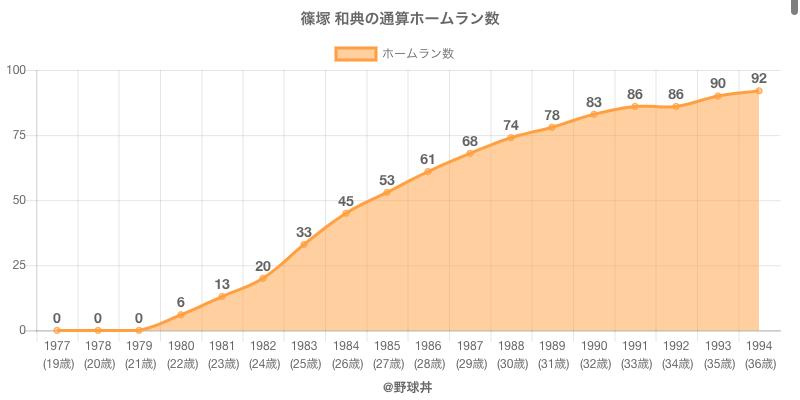 #篠塚 和典の通算ホームラン数
