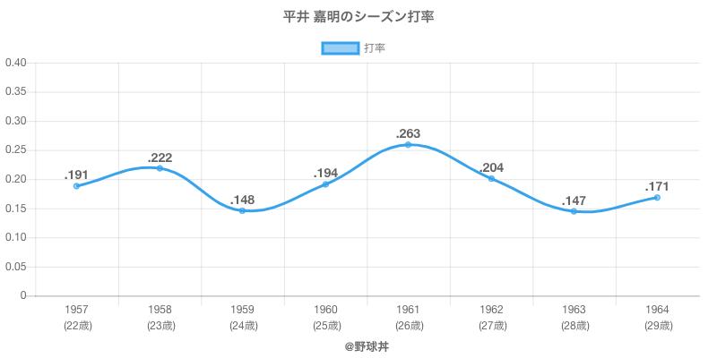平井 嘉明のシーズン打率