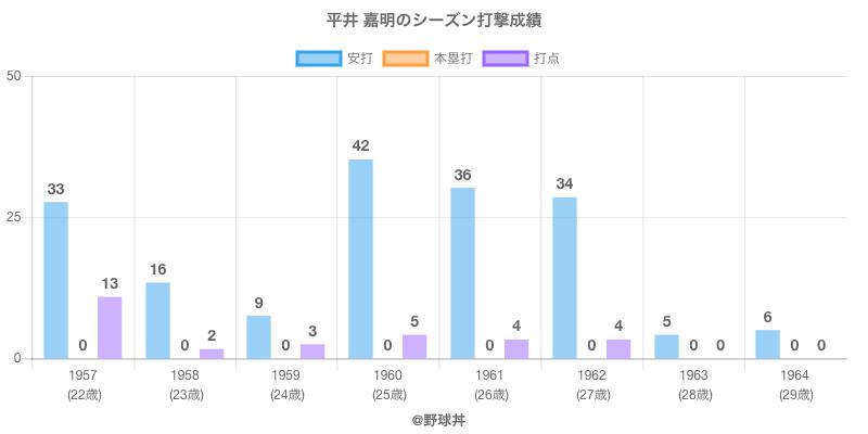#平井 嘉明のシーズン打撃成績