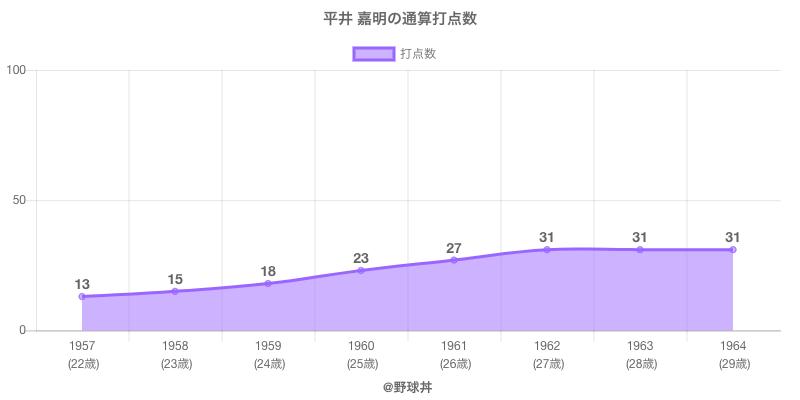 #平井 嘉明の通算打点数