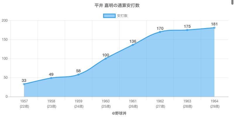 #平井 嘉明の通算安打数