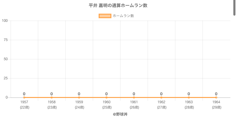 #平井 嘉明の通算ホームラン数