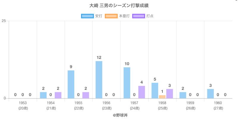 #大崎 三男のシーズン打撃成績